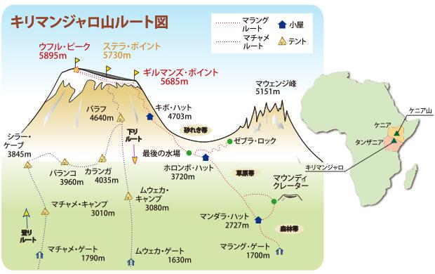 キリマンジャロ山ルート図
